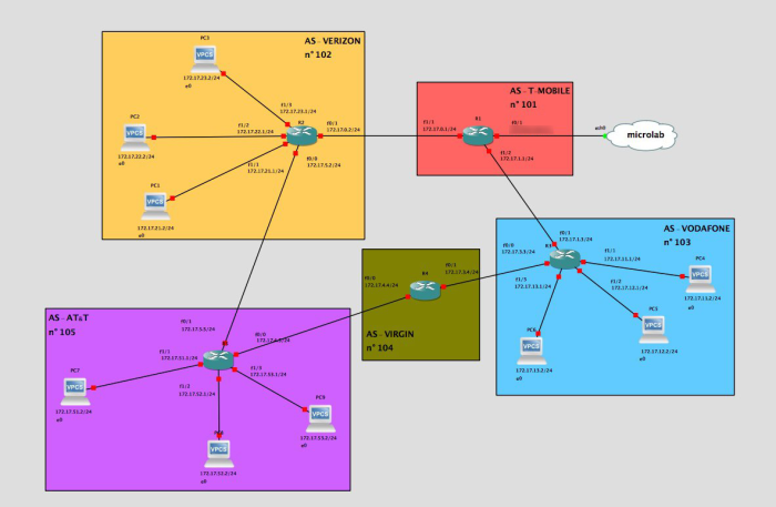 Practical routing attacks (3/3): BGP – microlab red